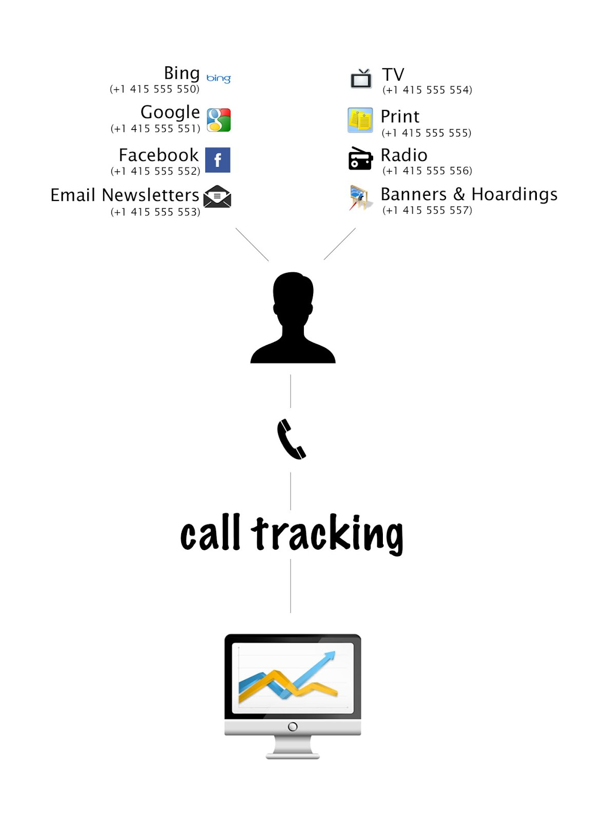 Call Tracking Flow