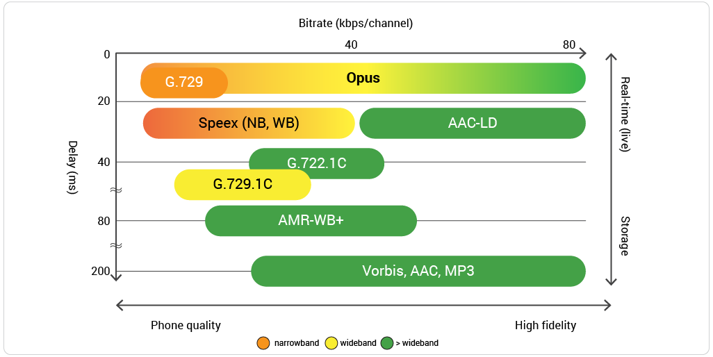 Chart opus-codec-support-comparison
