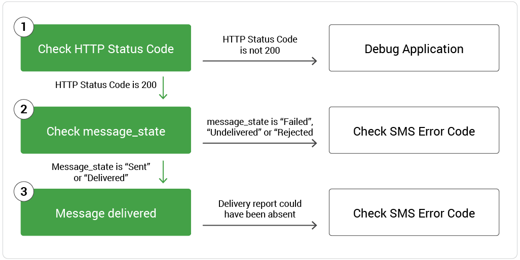 Introducing SMS error codes: Better Visibility into your SMS