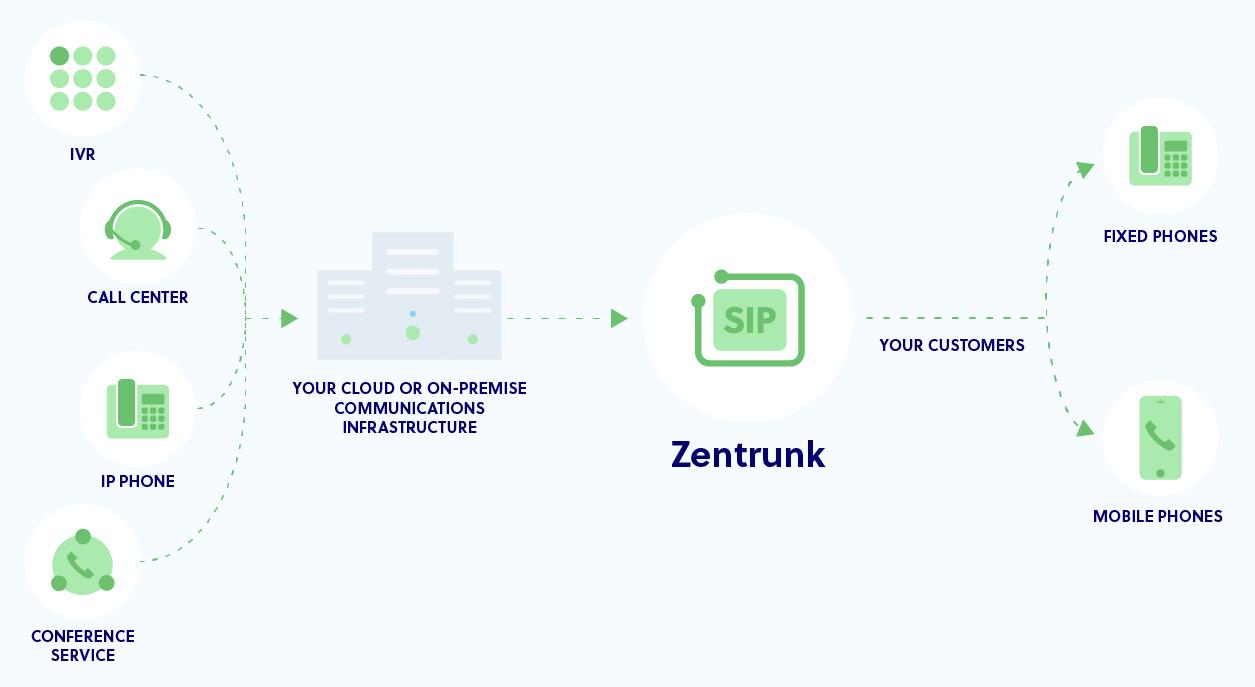Zentrunk Documentation | Plivo