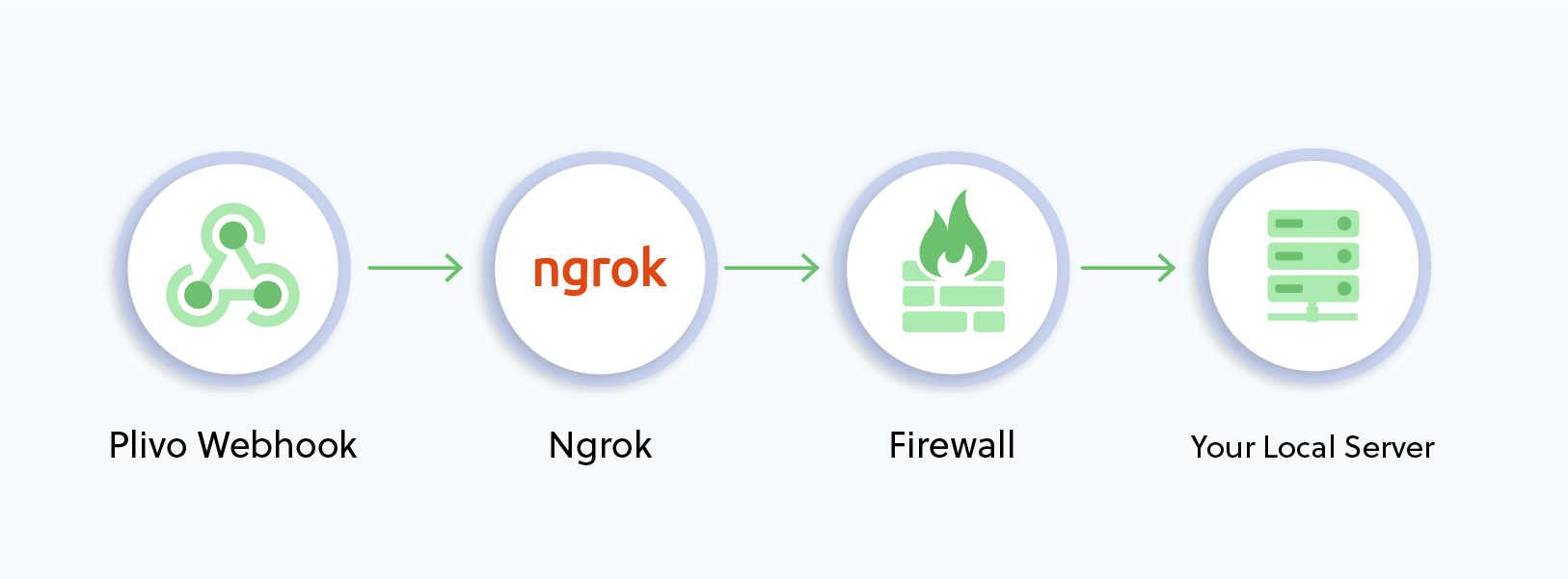 ngrok block diagram